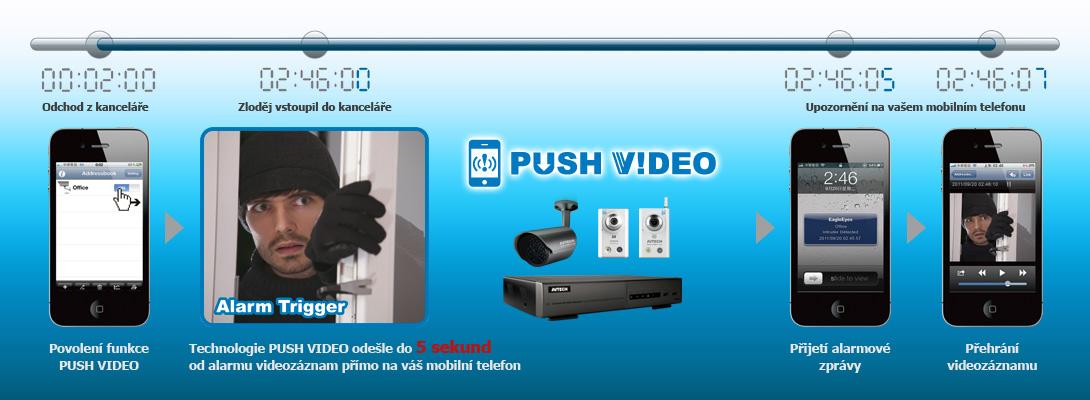 Technologie Push Video